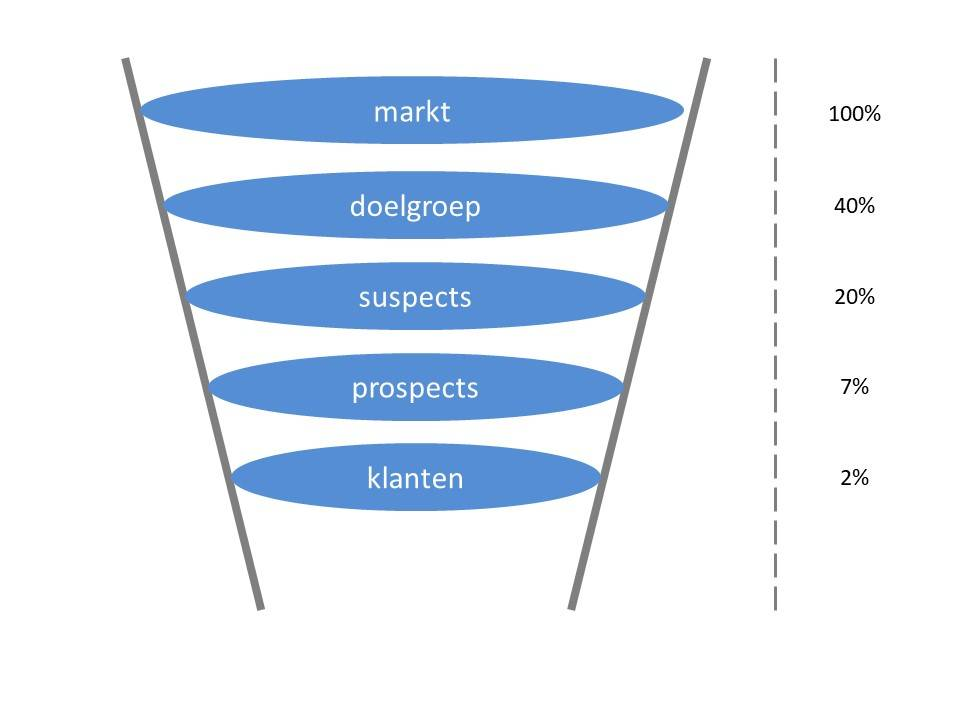 marketing funnel scheme